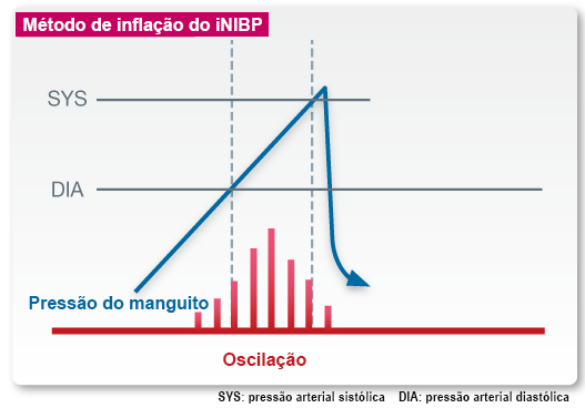 Comparison of the iNIBP inflation method to the conventional deflation method
